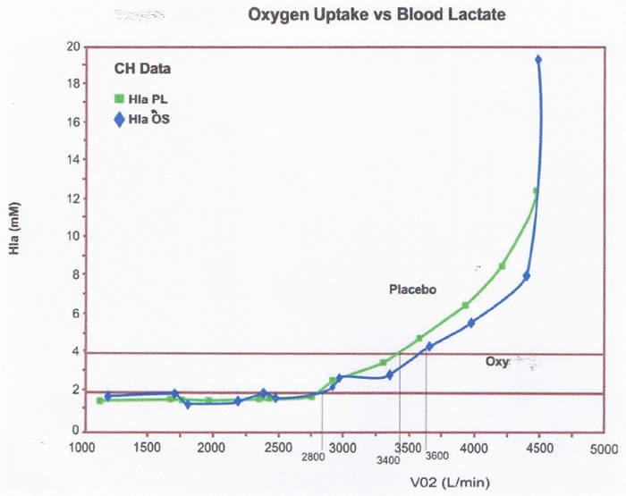 oxygen uptake v blood lactate